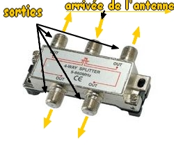 branchement cable d'antenne X.rep-antenne